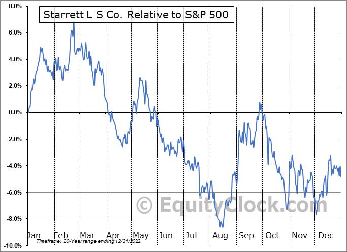 SCX Relative to the S&P 500