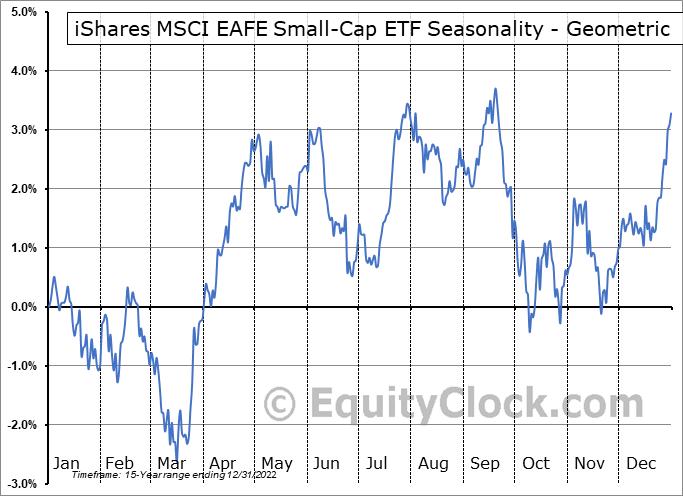 iShares MSCI EAFE Small-Cap ETF (NASD:SCZ) Seasonality