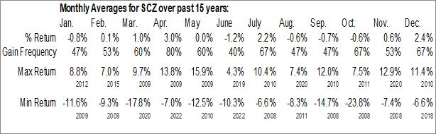 Monthly Seasonal iShares MSCI EAFE Small-Cap ETF (NASD:SCZ)