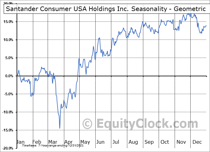 Santander Consumer USA Holdings Inc. (NYSE:SC) Seasonality