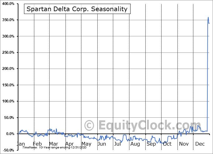 Spartan Delta Corp. (TSXV:SDE.V) Seasonality