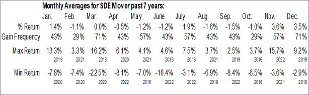 Monthly Seasonal Global X SuperDividend Emerging Markets ETF (AMEX:SDEM)