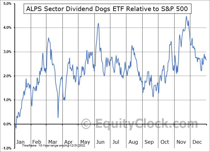 SDOG Relative to the S&P 500