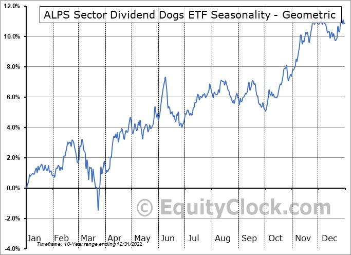 ALPS Sector Dividend Dogs ETF (AMEX:SDOG) Seasonality