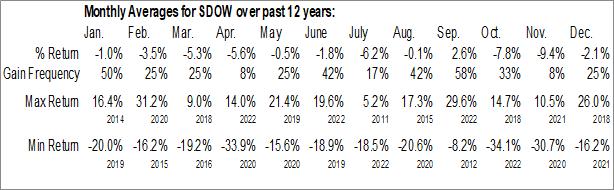 Monthly Seasonal ProShares UltraPro Short Dow30 (NYSE:SDOW)
