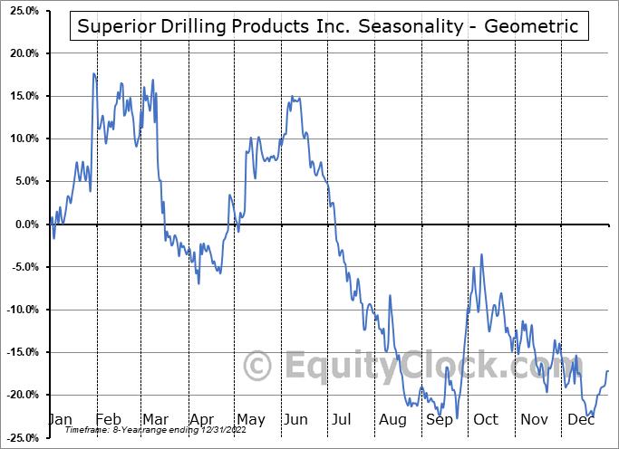 Superior Drilling Products Inc. (AMEX:SDPI) Seasonality
