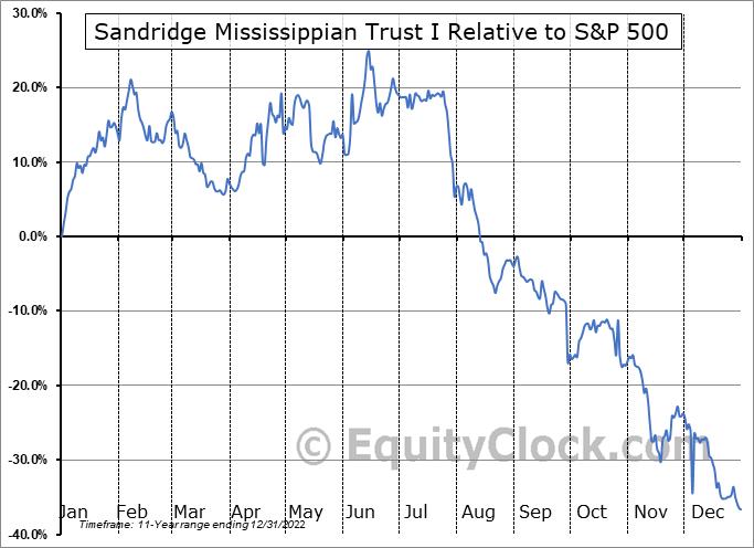 SDTTU Relative to the S&P 500