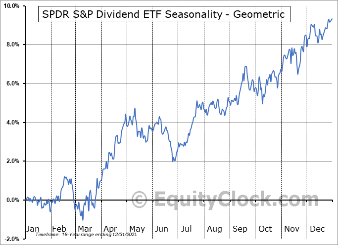 SPDR S&P Dividend ETF (NYSE:SDY) Seasonality