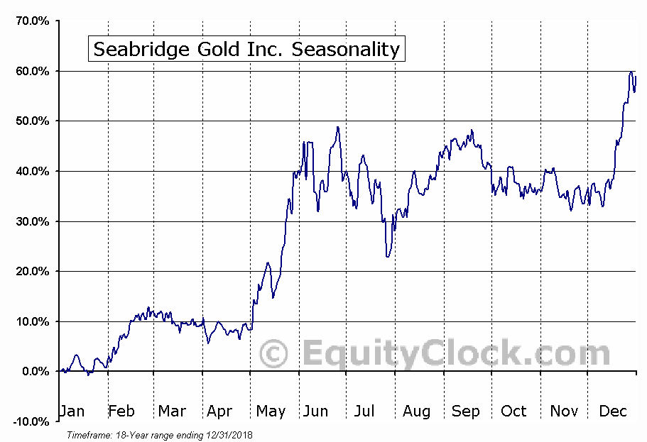 Seabridge Gold Inc. (TSE:SEA.TO) Seasonal Chart
