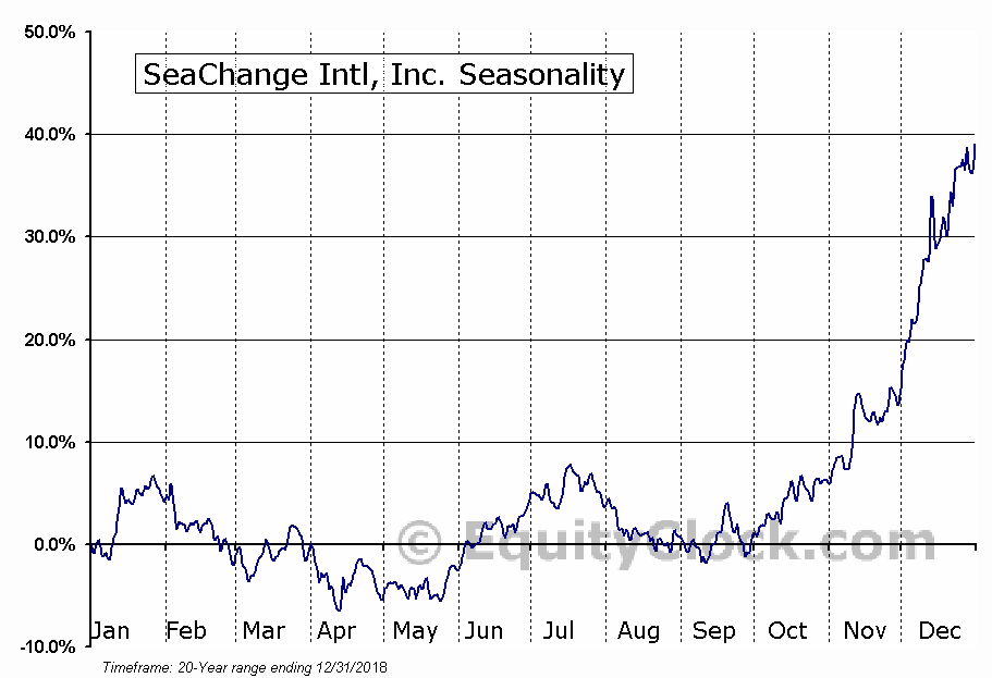 SeaChange Intl, Inc. (NASD:SEAC) Seasonal Chart