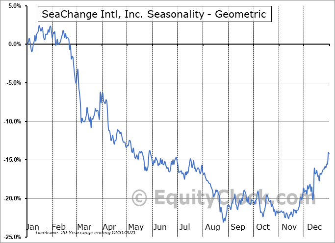SeaChange Intl, Inc. (NASD:SEAC) Seasonality