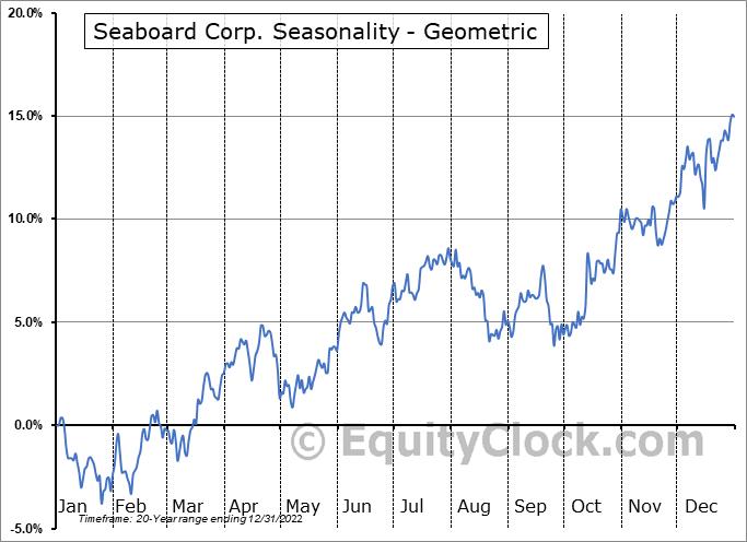 Seaboard Corp. (AMEX:SEB) Seasonality