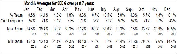 Monthly Seasonal SolarEdge Technologies, Inc. (NASD:SEDG)