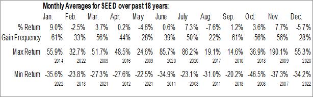 Monthly Seasonal Origin Agritech Ltd. (NASD:SEED)