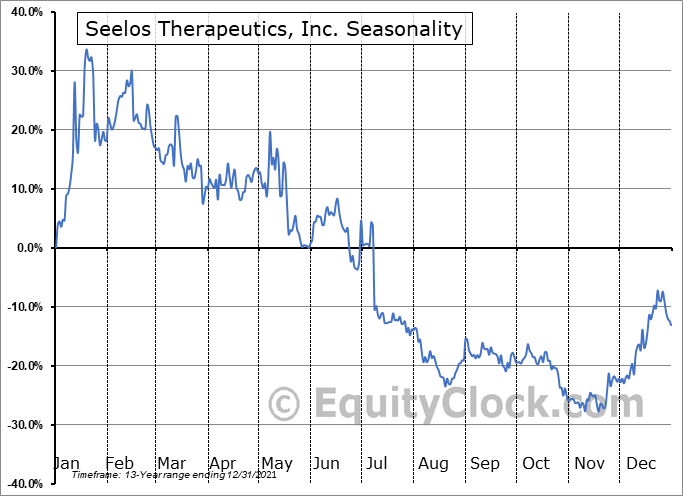 Seelos Therapeutics, Inc. (NASD:SEEL) Seasonality