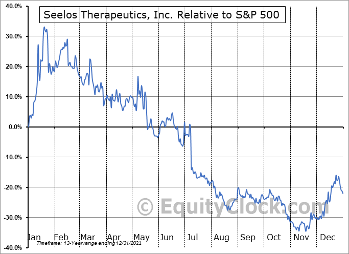 SEEL Relative to the S&P 500
