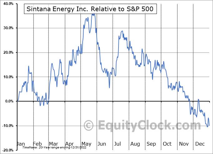 SEI.V Relative to the S&P 500