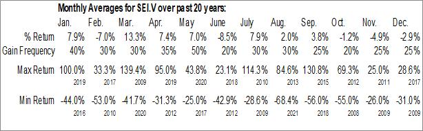 Monthly Seasonal Sintana Energy Inc. (TSXV:SEI.V)