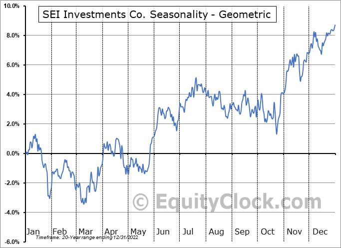SEI Investments Co. (NASD:SEIC) Seasonality