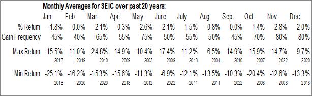 Monthly Seasonal SEI Investments Co. (NASD:SEIC)