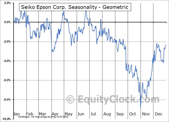 Seiko Epson Corp. (OTCMKT:SEKEY) Seasonality
