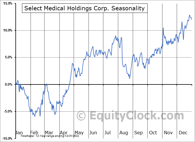 Select Medical Holdings Corp. (NYSE:SEM) Seasonal Chart