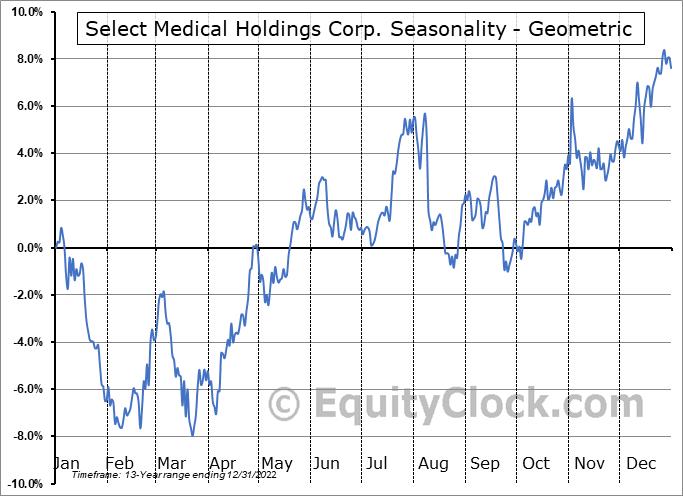 Select Medical Holdings Corp. (NYSE:SEM) Seasonality