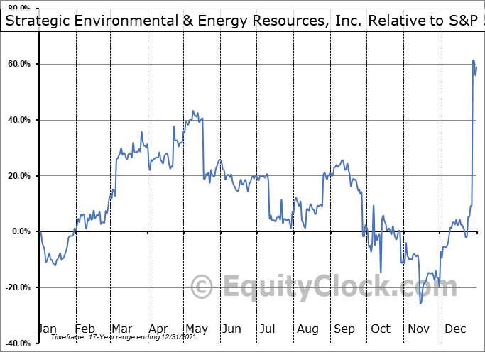 SENR Relative to the S&P 500