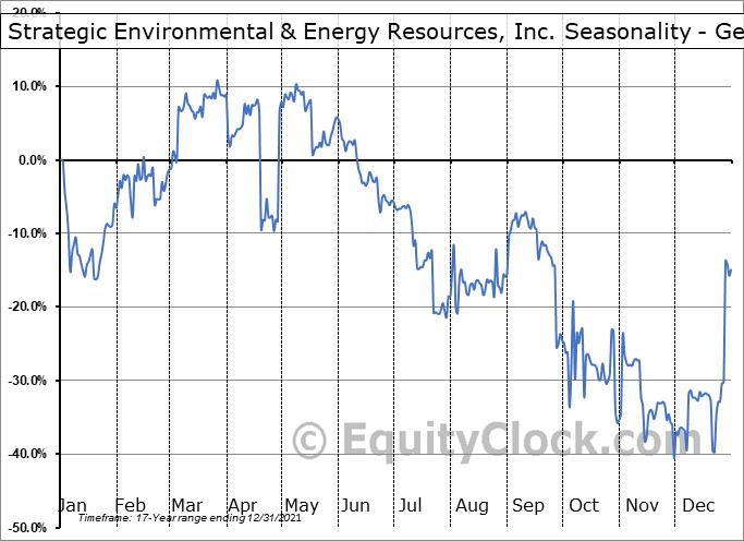 Strategic Environmental & Energy Resources, Inc. (OTCMKT:SENR) Seasonality