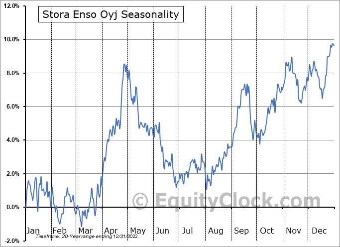 Stora Enso Oyj (OTCMKT:SEOAY) Seasonality