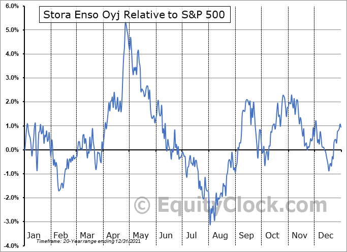 SEOAY Relative to the S&P 500