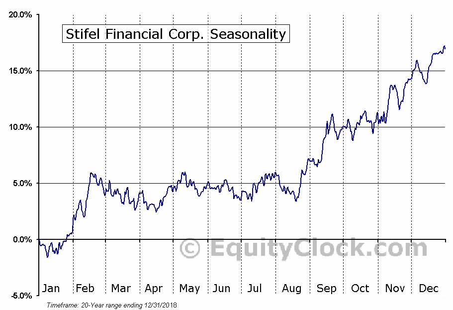 Stifel Financial Corp. (NYSE:SF) Seasonal Chart