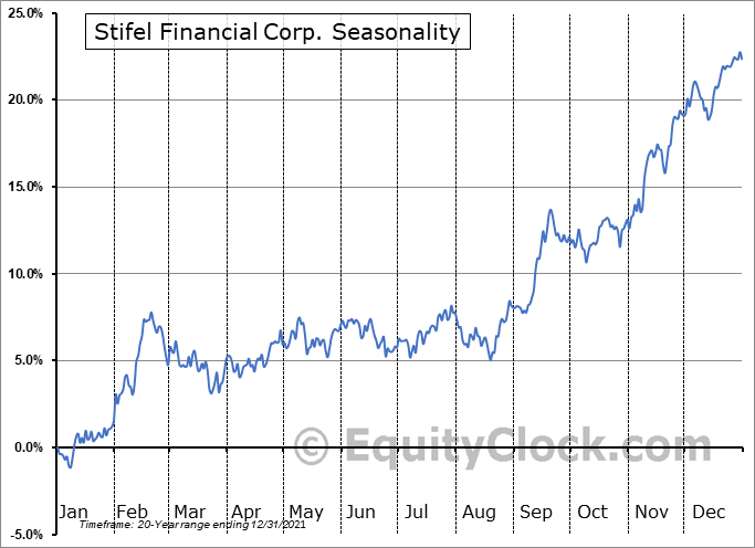 Stifel Financial Corporation Seasonal Chart