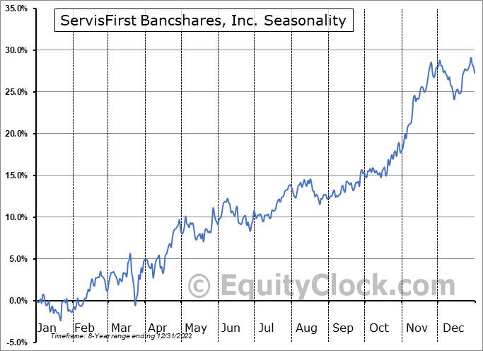 ServisFirst Bancshares, Inc. Seasonal Chart
