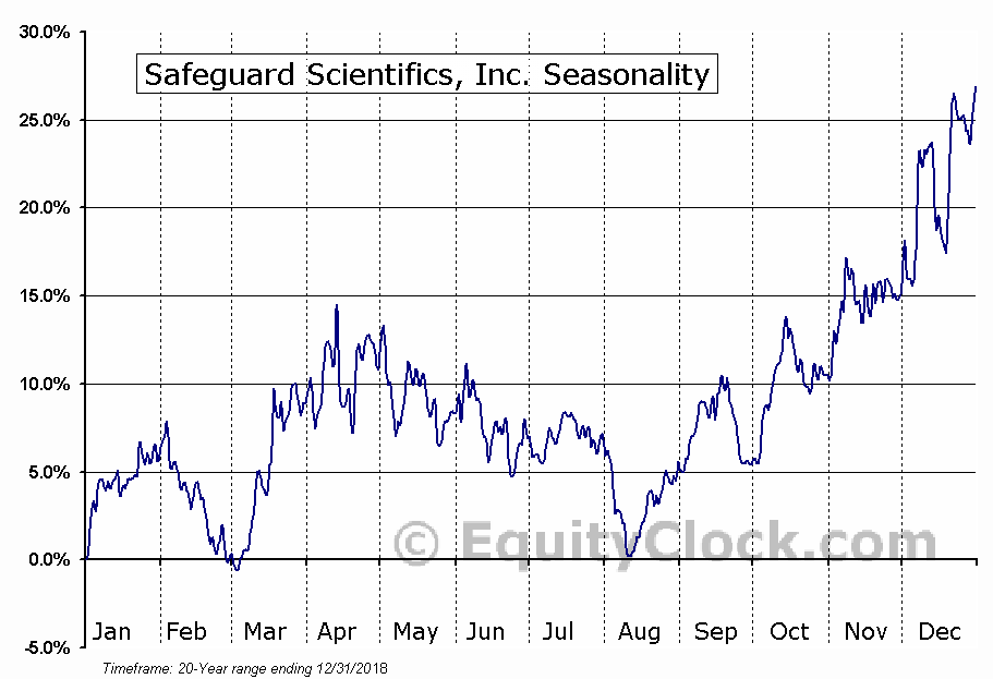 Safeguard Scientifics, Inc. (NYSE:SFE) Seasonal Chart
