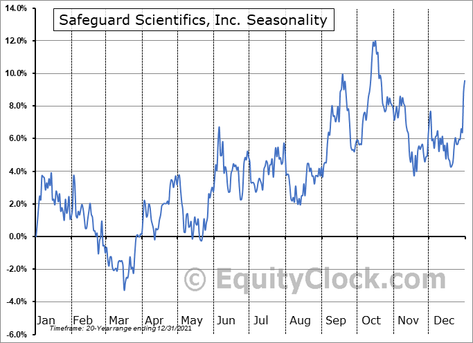 Safeguard Scientifics, Inc. (NYSE:SFE) Seasonality