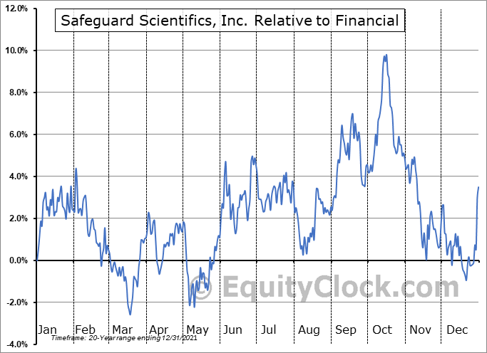 SFE Relative to the Sector