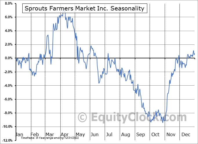 Sprouts Farmers Market Inc. (NASD:SFM) Seasonality