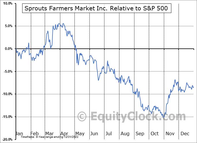 SFM Relative to the S&P 500