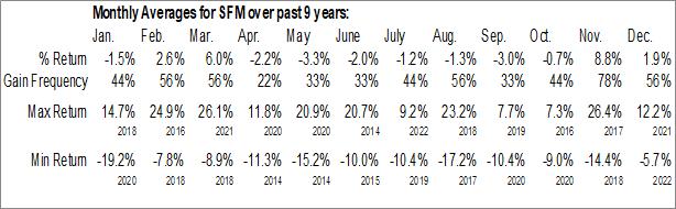 Monthly Seasonal Sprouts Farmers Market Inc. (NASD:SFM)