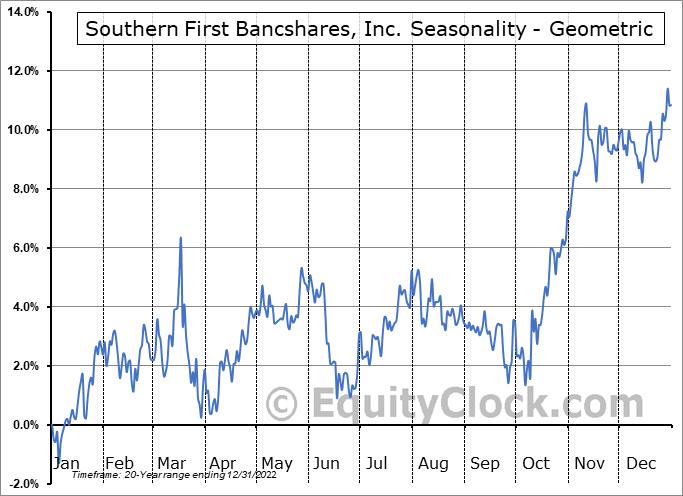 Southern First Bancshares, Inc. (NASD:SFST) Seasonality
