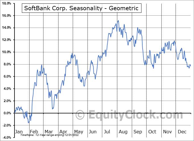 SoftBank Corp. (OTCMKT:SFTBY) Seasonality