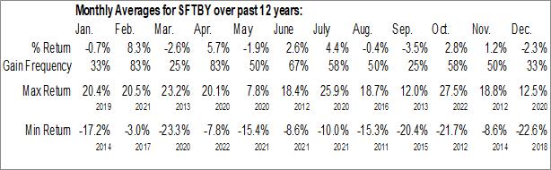 Monthly Seasonal SoftBank Corp. (OTCMKT:SFTBY)