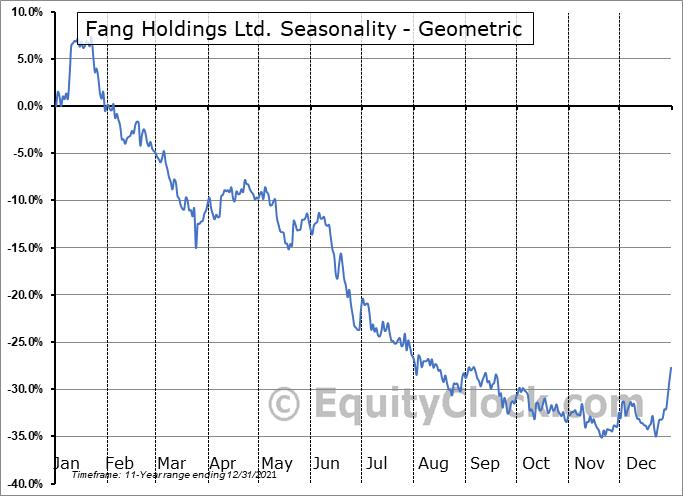 Fang Holdings Ltd. (NYSE:SFUN) Seasonality