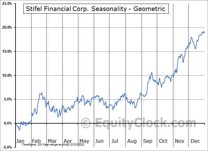 Stifel Financial Corp. (NYSE:SF) Seasonality