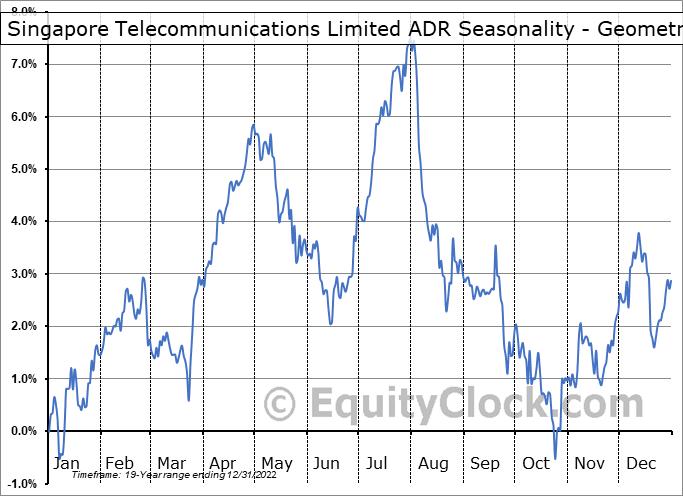 Singapore Telecommunications Limited ADR (OTCMKT:SGAPY) Seasonality