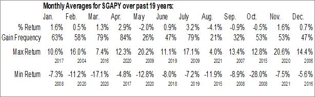 Monthly Seasonal Singapore Telecommunications Limited ADR (OTCMKT:SGAPY)
