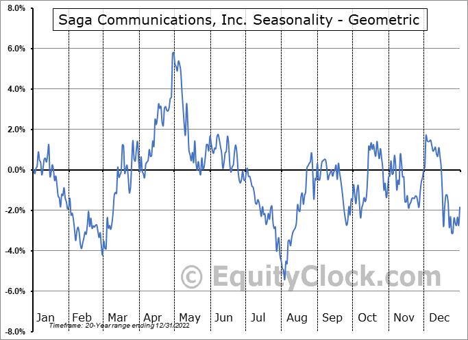 Saga Communications, Inc. (NASD:SGA) Seasonality