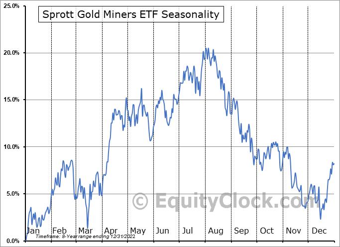 Sprott Gold Miners ETF (AMEX:SGDM) Seasonality