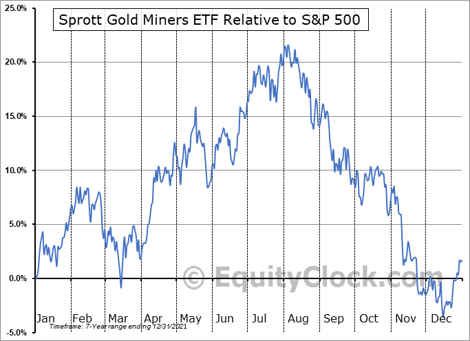 SGDM Relative to the S&P 500